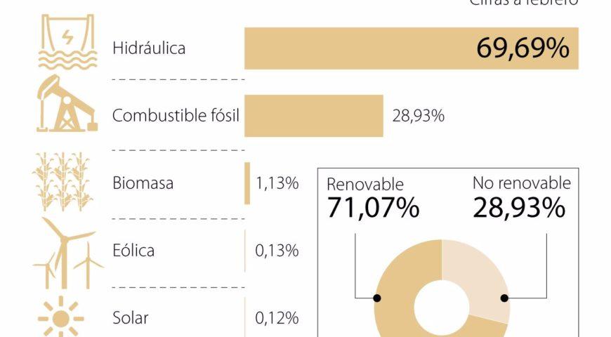 La apuesta por la energías renovables